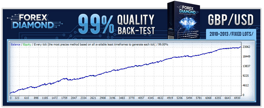 Forex Diamond Backtests Results